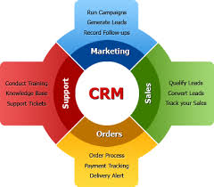 3 Tips On Finding The Best Ecommerce CRMs