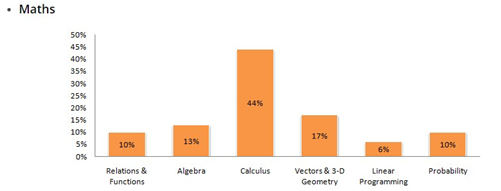 CBSE Class 12 Maths: Important Tips and Topics For Finals: Solutions NCERT Books